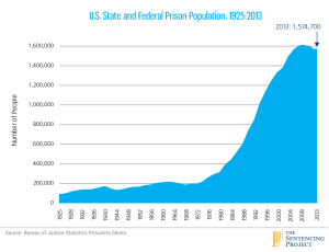 "Over half of the prison population is made up of non-violent alcohol & drug related ""offenders"""